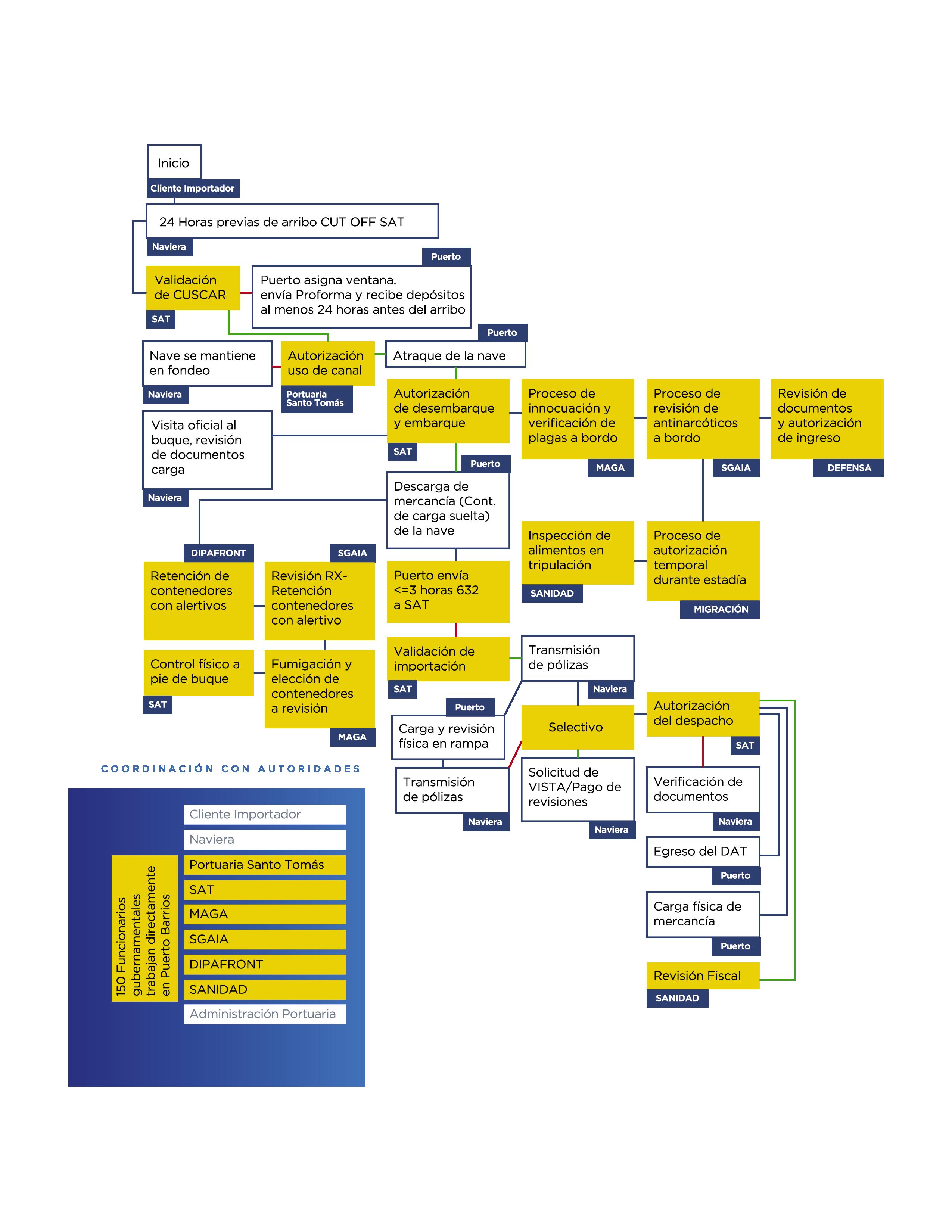 grafico proceso de importacion