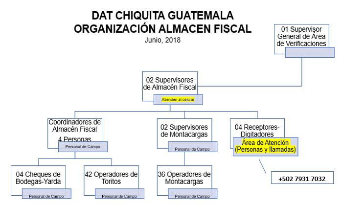 Organizacion_Almacen_Fiscal